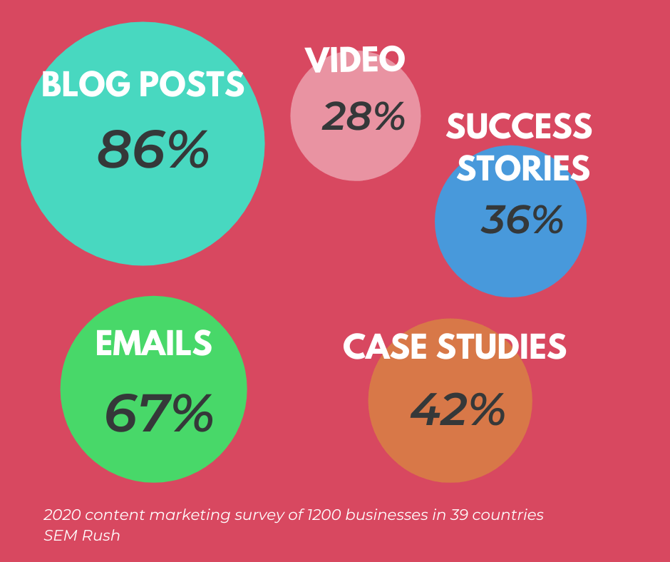 Content marketing survey results