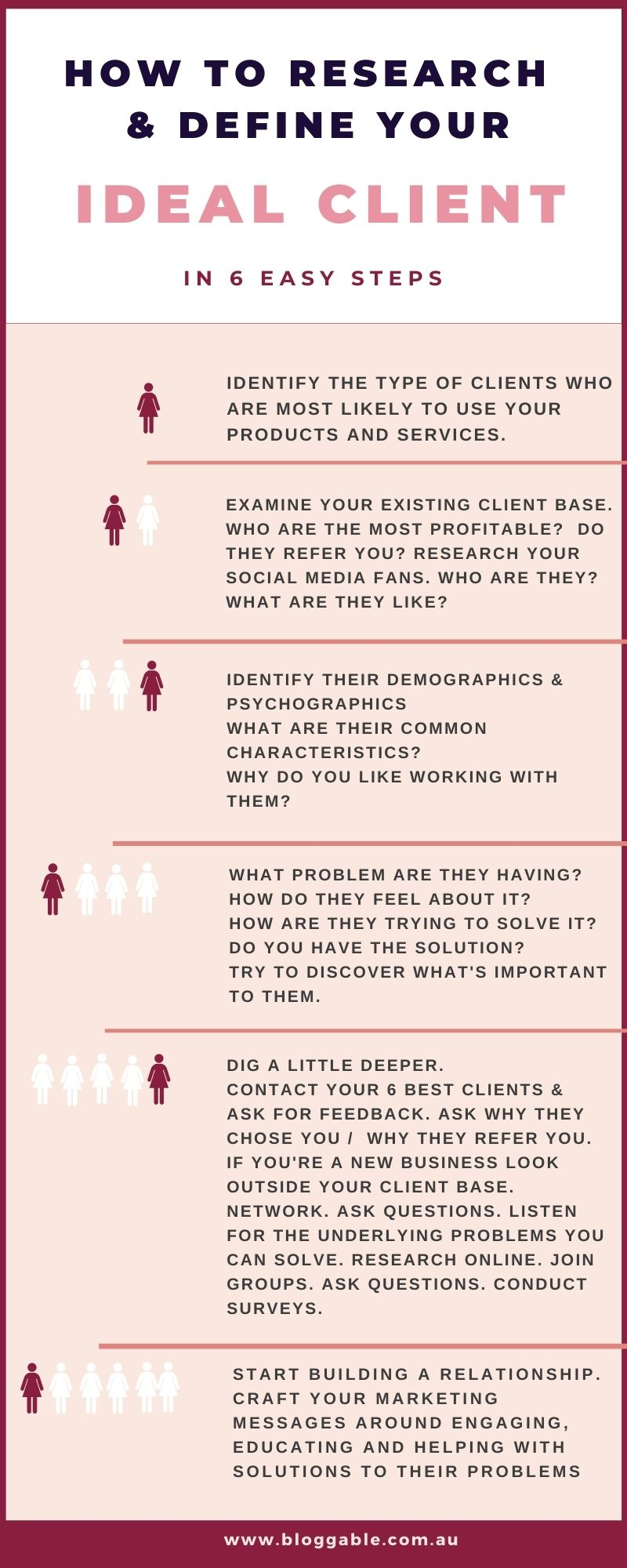 Infographic steps to research ideal target audience
