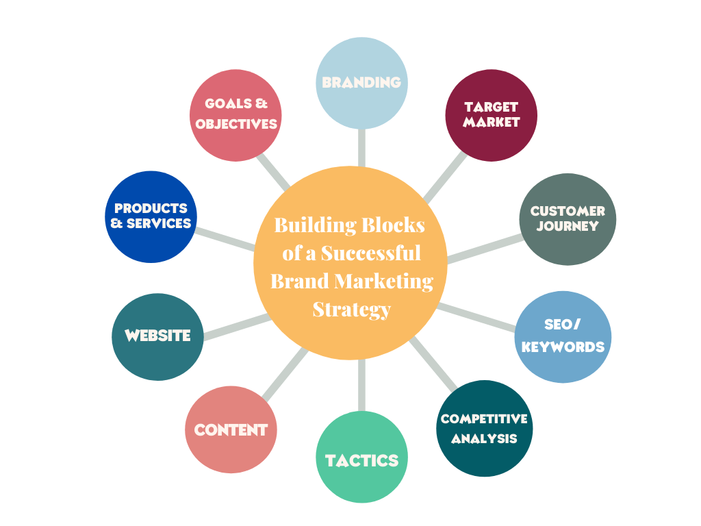 Building Blocks of a Successful Brand Marketing Strategy